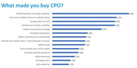 What made you buy CPO?